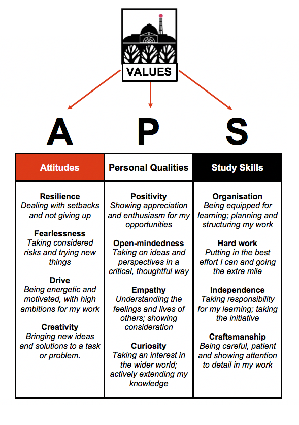 aps values