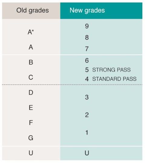 APS Values GCSE Table