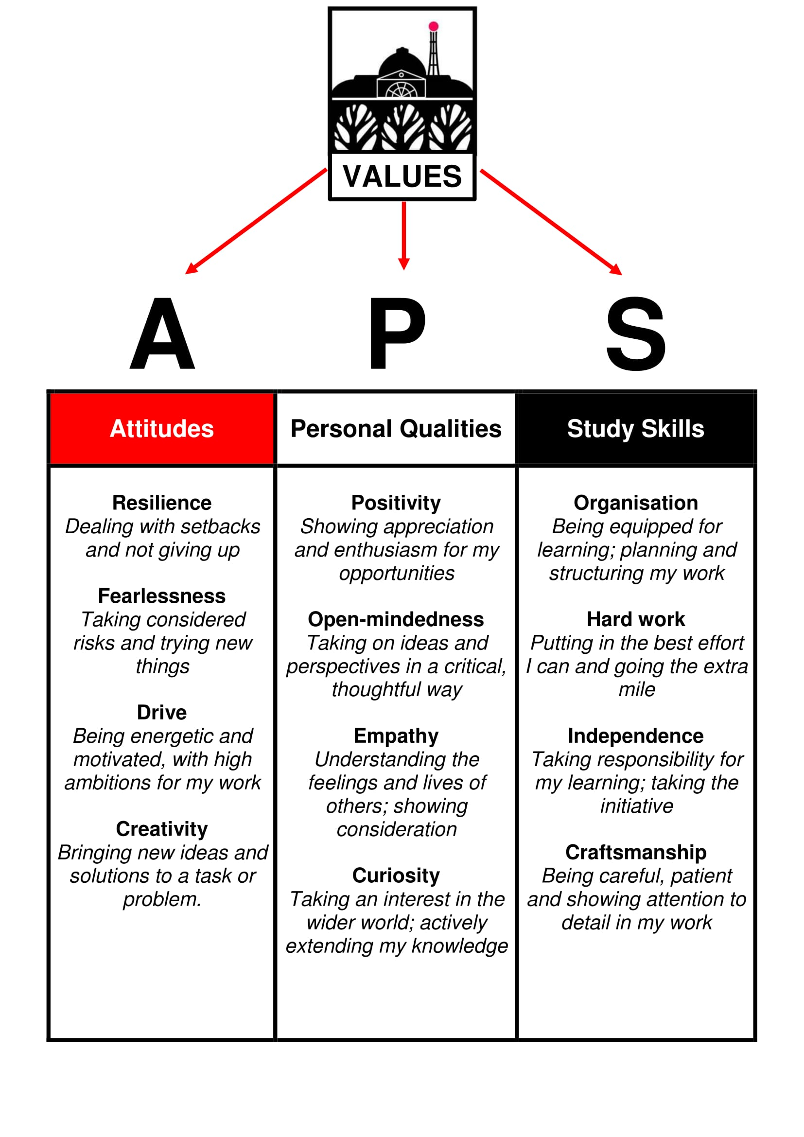 APS Values Reporting